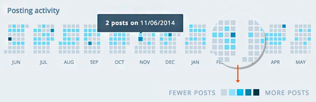Stats Post Activity
